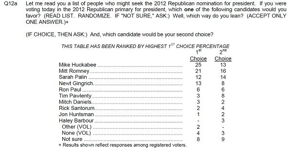 nbcwsjpoll President 2012 GOP Poll Watch: Mike Huckabee Leads the Pack